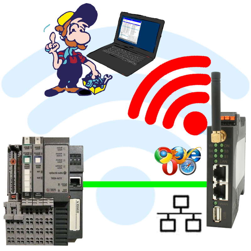 Wireless around the Allen-Bradley-PLC - Process Informatik