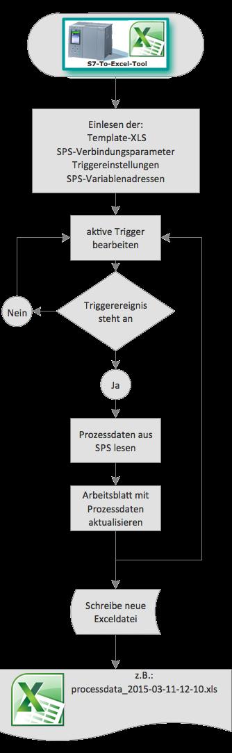 Shop:S7-To-Excel - Process Informatik Entwicklungsgesellschaft mbH